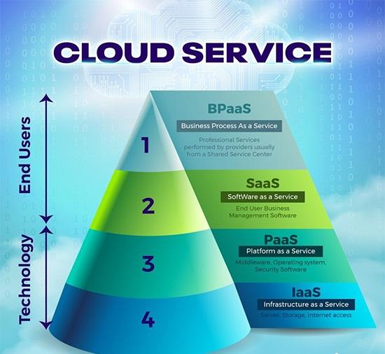 hệ thống hoàn chỉnh điện toán đám mây